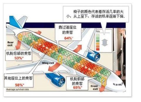 坐飞机哪个位置最安全?